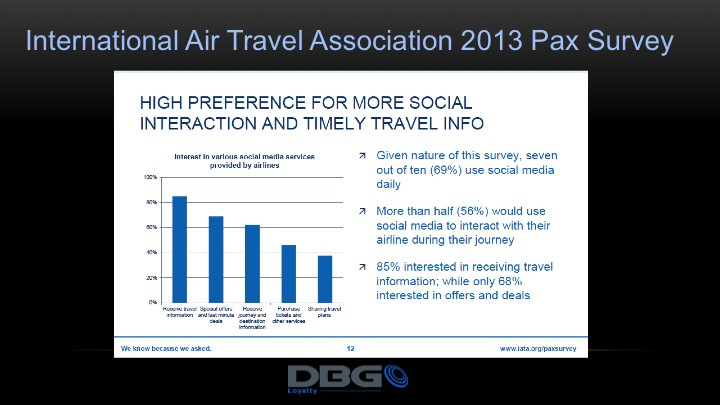 More than 56% use social media while traveling